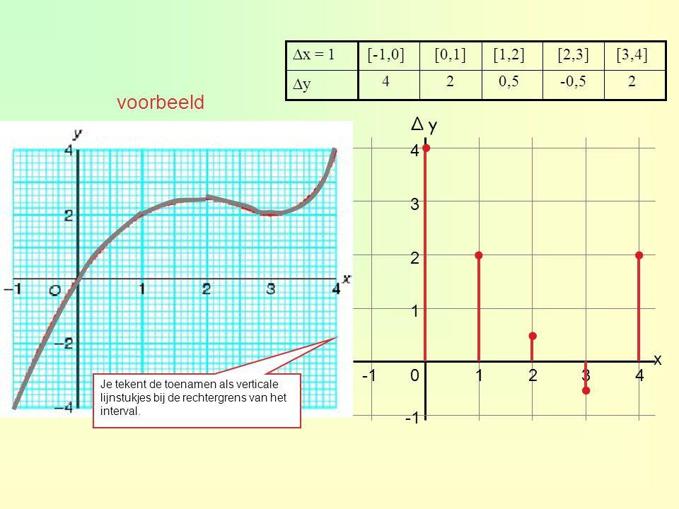 . . • • . voorbeeld ∆ y 4 3 2 1 x -1 1 2 3 4 -1 ∆x = 1 [-1,0] [0,1]